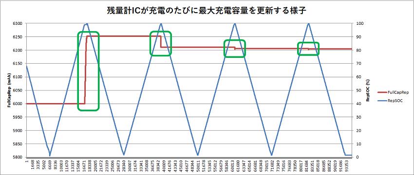 グラフ1. 残量計が現在の最大充電容量mAh(FCC)を補正する様子