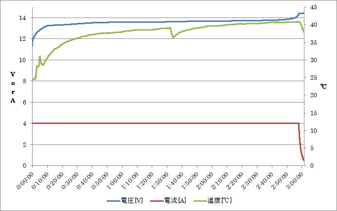 グラフ2. リン酸鉄リチウムイオンバッテリー充電パターン1 充電電圧14.4V 1セルあたり3.6V. メーカー指定の最大電圧), 充電電流4A