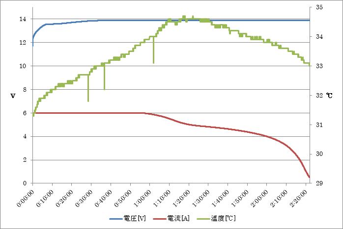 グラフ3. リン酸鉄リチウムイオンバッテリー充電パターン2 充電電圧13.9V(1セルあたり3.475V), 充電電流6A